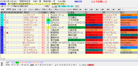 阪神JF2019結果
