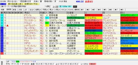 函館2歳S2019結果