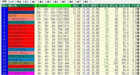 2013-2014ダート種牡馬別成績