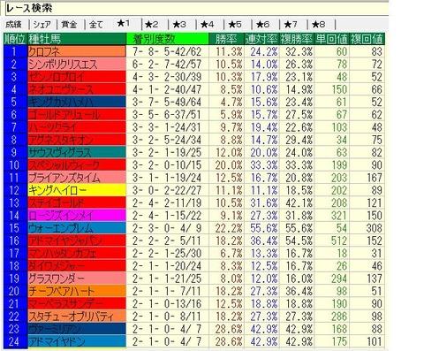 中京競馬場2012年以降重・不良種牡馬別成績(ダ)