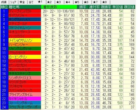 2014-2015芝種牡馬別成績(重不良)