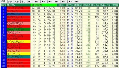 2013-2014芝種牡馬別成績(重不良)