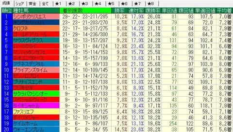 2013-2014ダート種牡馬別成績(重不良)