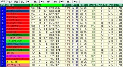 2013-2014芝種牡馬別成績