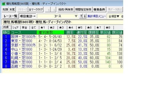 ディープ産駒1800m重賞成績