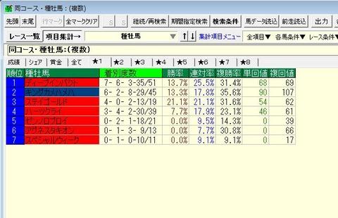 宝塚記念15年12年以降阪神2200m種牡馬別成績