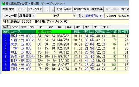 ディープ産駒1800m成績