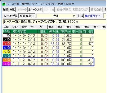 ディープ産駒1200m重賞枠番別成績