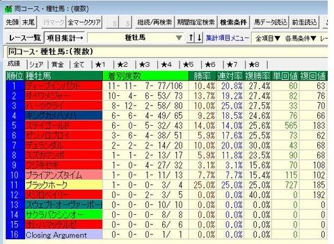 12年以降東京1600m牝馬成績