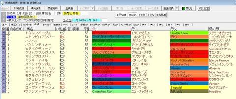 阪急杯2015出走予定馬2