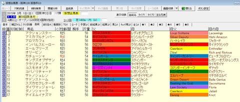 阪急杯2015出走予定馬