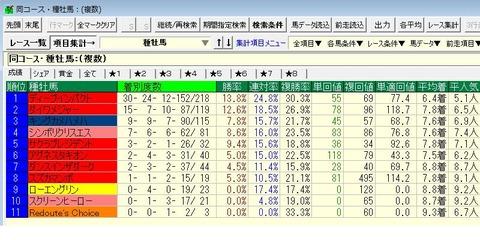 安田記念2015出走馬東京1600m13年以降種牡馬成績