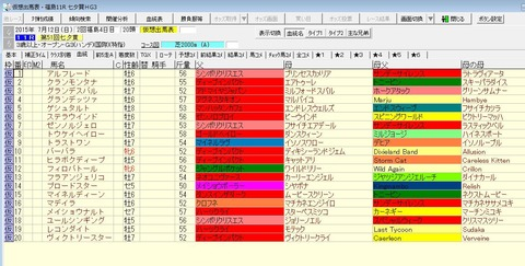七夕賞2015出走予定馬