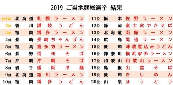 2019ご当地麺総選挙結果
