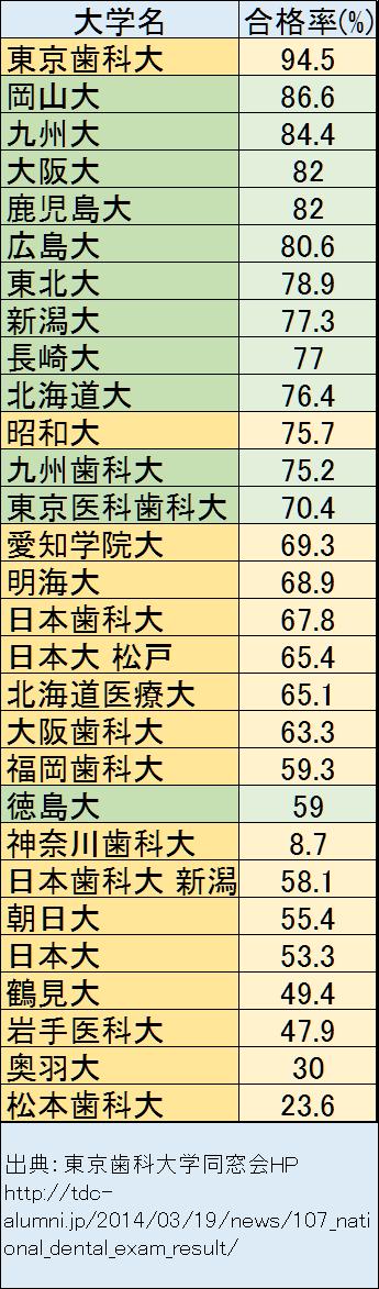 東京 医科 歯科 大学 偏差 値