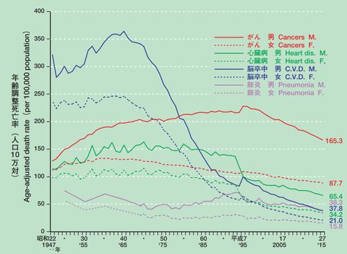 主な死因別にみた性別年齢調整死亡率の年次推移