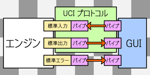 uci_protocol