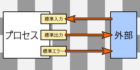 standard_io