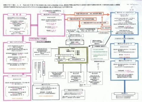 西岡グループ関係図(一部?)