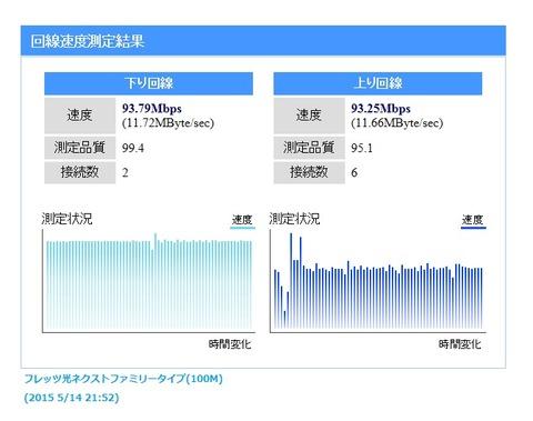 フレッツ光ネクストファミリータイプ(100M)スピードテスト
