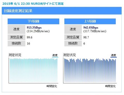 NURO光開通日スピードテスト(ゴールデンタイムの速度)
