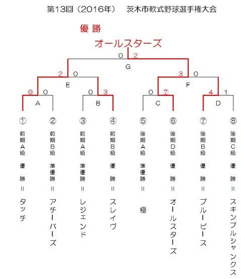 第13回茨木選手権大会