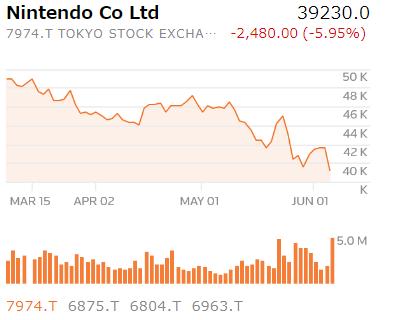 【画像】任天堂さん、E3の結果で株価が大幅下落してしまうwwwwwww