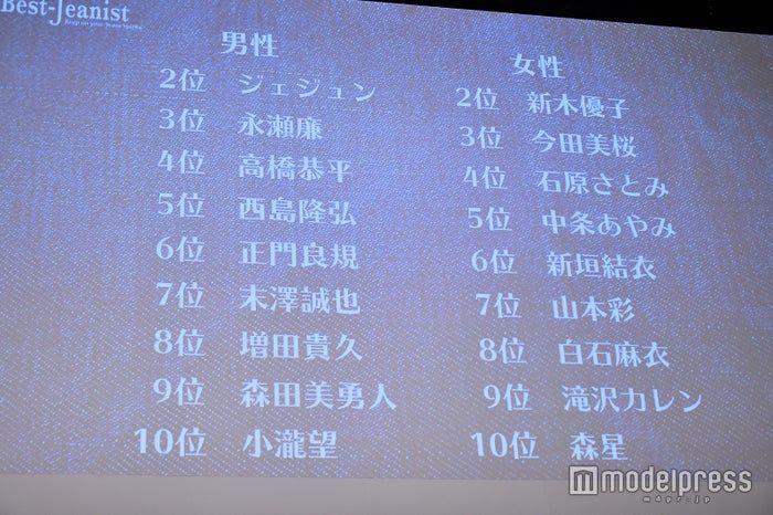 【朗報】山本彩さんベストジーニスト女性部門第7位
