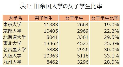 【悲報】女性サイト、発狂「欧米に比べて日本の一流大学は女性比率が少なすぎ!!差別!!」