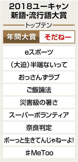 【悲報】流行語大賞さん、トップ10に 「ご飯論法」「#MeToo」をねじ込んでしまう