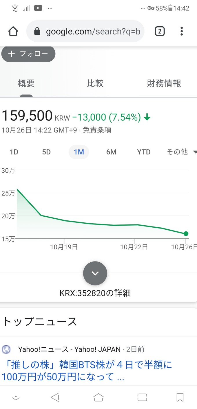 BTSの所属事務所の株価をご覧くださいwwwwwwwww