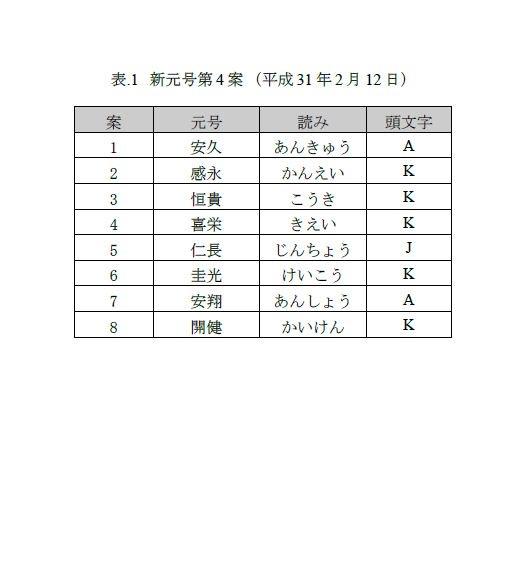 【速報】新元号の候補リストが流出