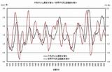 近藤邦明のグラフ