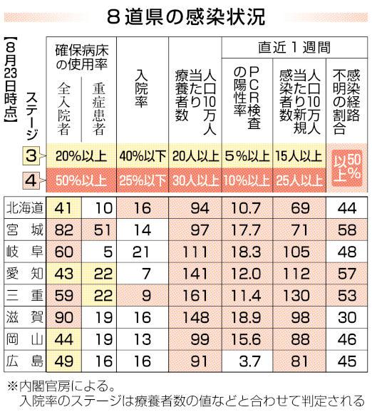 202108258道県感染状況