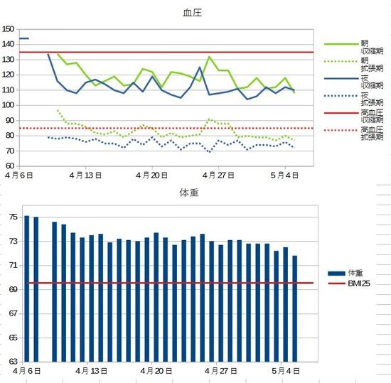 2021-05-05体重と血圧