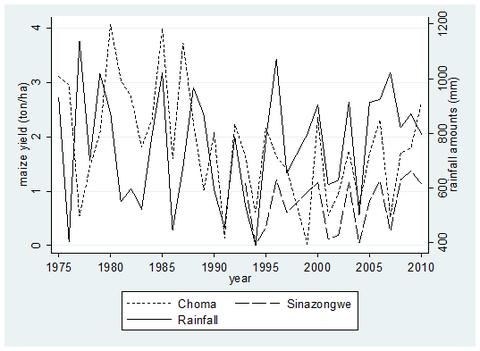 サブサハラアフリカの農業の特徴と天候リスク、天候保険(第1回)