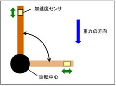 加速度と重力2