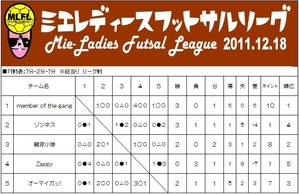 女子県リーグ12月