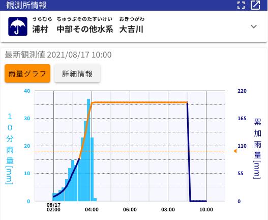 鳥羽浦村10分毎雨量データ140mm