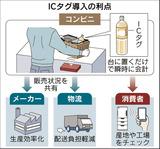 自動清算ICタグ