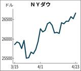 NYダウ平均株価の1ヶ月推移