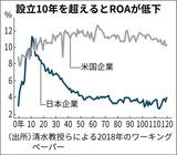 平成期の株式時価総額の推移