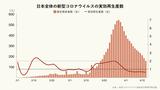 日本のコロナウイルス実効再生産者数推移