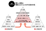 経営理念ピラミッド
