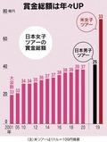女子ツアーの賞金総額の推移