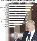 支持率最低のトランプ大統領