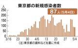 東京都の新たな感染者数推移