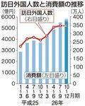 来日外国人観光客数と消費額の推移