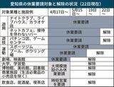愛知県の休業要請対象と解除の状況