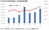 2018年の訪日外国人数と中国人数